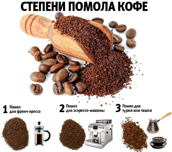 степени помола кофе - Натуральный кофе - настоящий вкус!