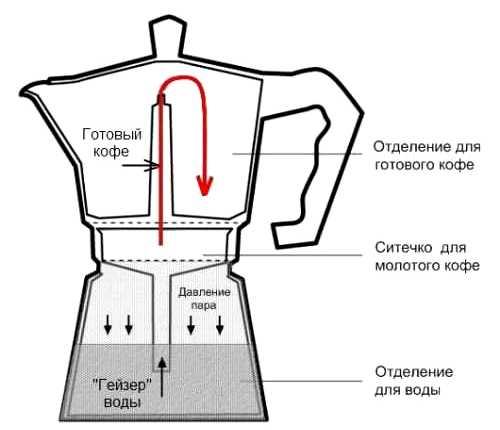 Процесс приготовления в кофеварке - Гейзерные кофеварки