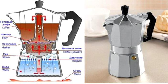 гейзерная кофеварка принцип работы - Гейзерные кофеварки